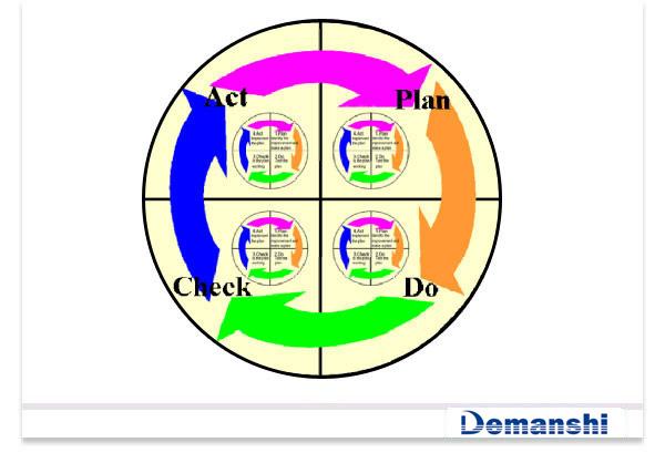 pdca循环管理控制